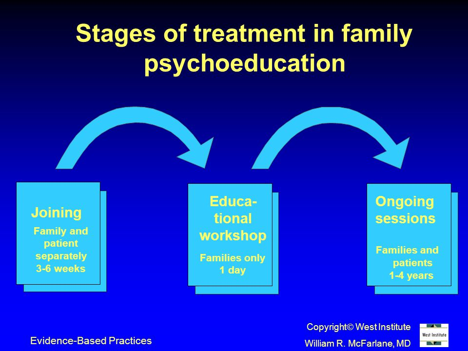 Stages of treatment in family psychoeducation Joining Family and patient separately 3-6 weeks Educa- tional workshop Families only 1 day Ongoing sessions Families and patients 1-4 years Evidence-Based Practices Copyright  West Institute William R.