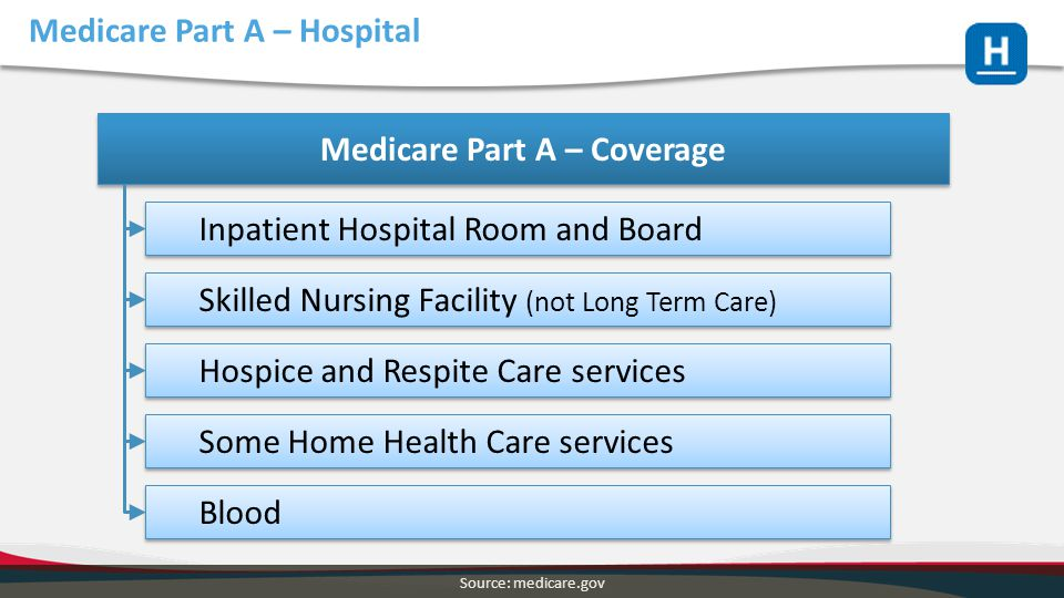 Medicare Part A – Hospital Medicare Part A – Coverage Inpatient Hospital Room and Board Skilled Nursing Facility (not Long Term Care) Hospice and Resp