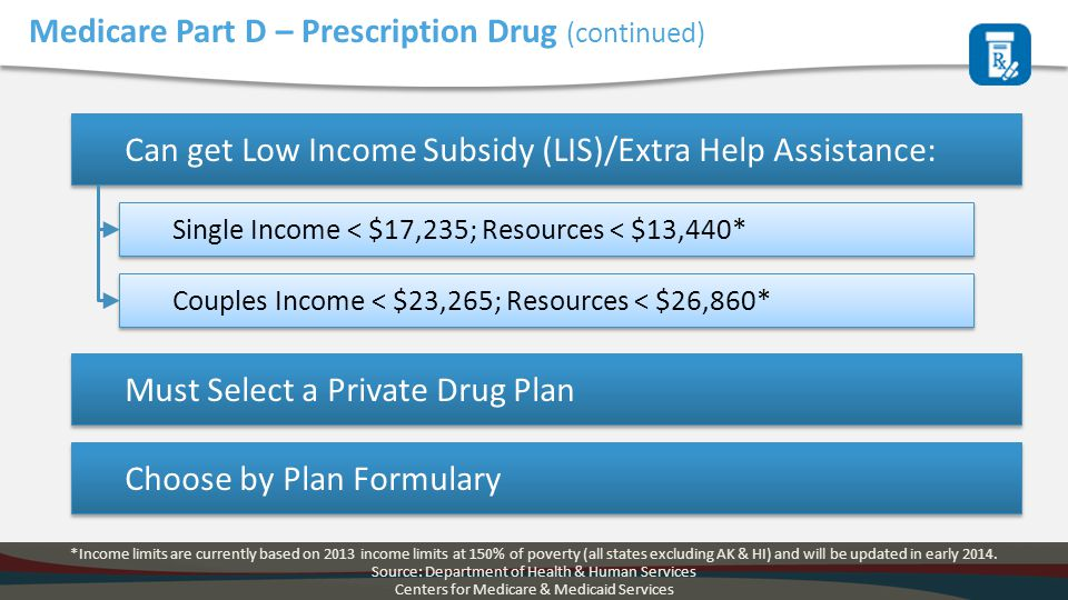 Medicare Part D – Prescription Drug (continued) Must Select a Private Drug Plan Can get Low Income Subsidy (LIS)/Extra Help Assistance: Single Income