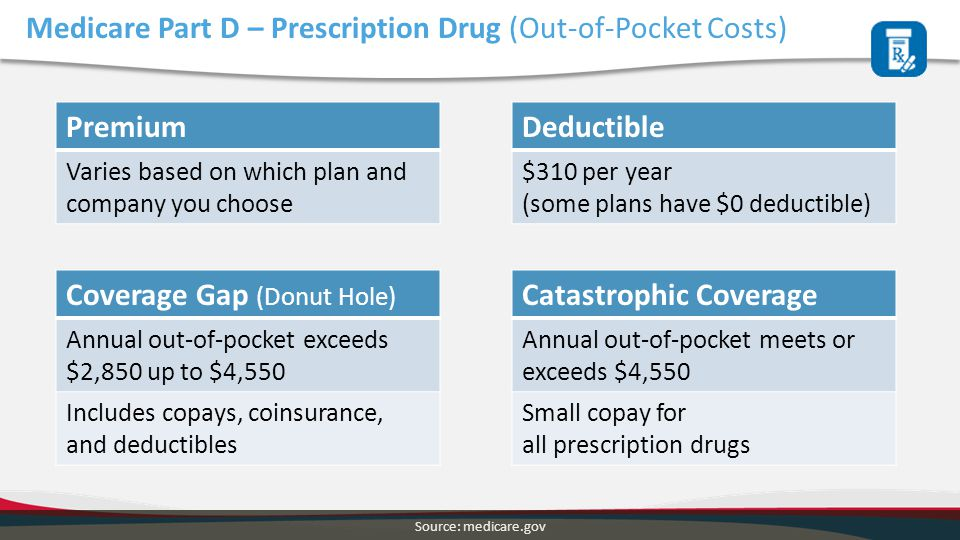 Medicare Part D – Prescription Drug (Out-of-Pocket Costs) Coverage Gap (Donut Hole) Annual out-of-pocket exceeds $2,850 up to $4,550 Includes copays,
