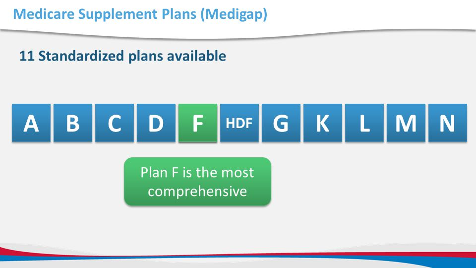 Medicare Supplement Plans (Medigap) 11 Standardized plans available A A B B C C D D F F HDF G G K K L L M M N N F F Plan F is the most comprehensive