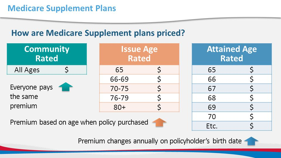 Medicare Supplement Plans How are Medicare Supplement plans priced? Community Rated All Ages$ Issue Age Rated 65$ 66-69$ 70-75$ 76-79$ 80+$ Attained A