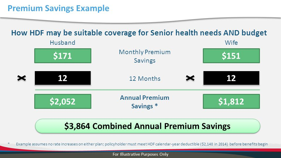 Premium Savings Example How HDF may be suitable coverage for Senior health needs AND budget For Illustrative Purposes Only HusbandWife $171$151 Monthl
