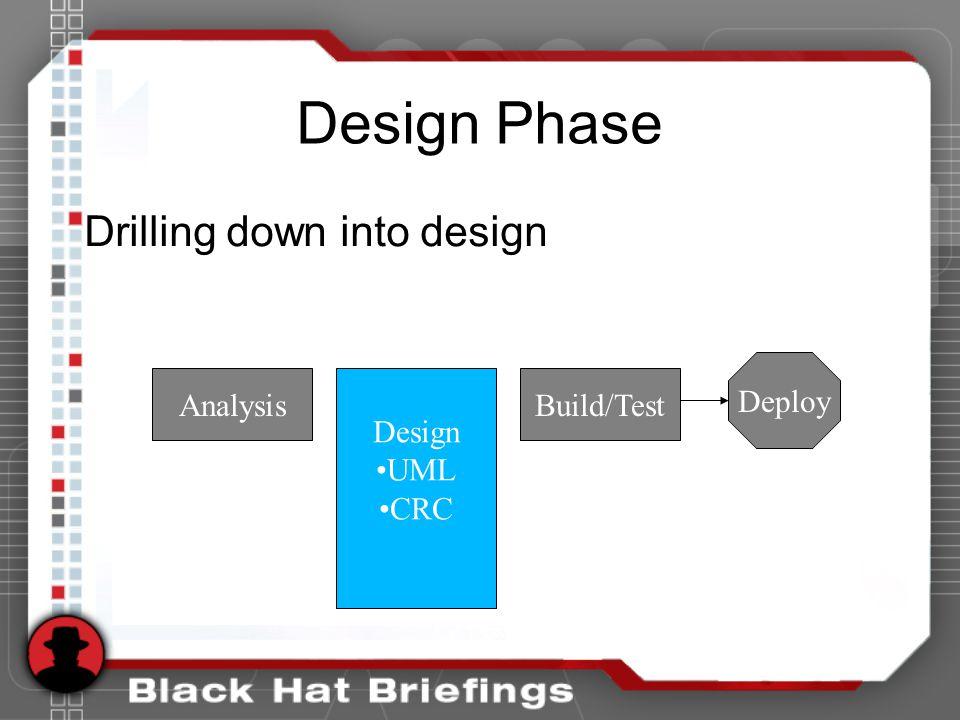 Design Phase Drilling down into design Design UML CRC Deploy AnalysisBuild/Test