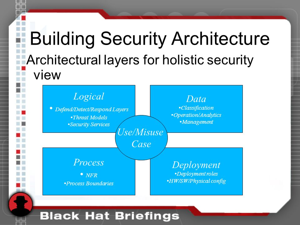 Building Security Architecture Architectural layers for holistic security view Logical Defend/Detect/Respond Layers Threat Models Security Services Data Classification Operation/Analytics Management Process NFR Process Boundaries Deployment Deployment roles HW/SW/Physical config Use/Misuse Case