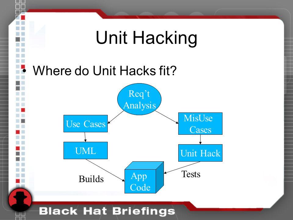 Unit Hacking Where do Unit Hacks fit? Req't Analysis Use Cases UML App Code MisUse Cases Unit Hack Builds Tests