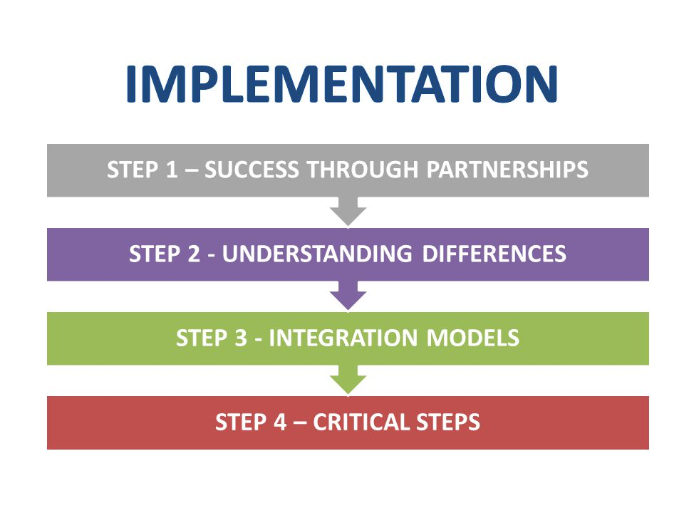 STEP 4 – CRITICAL STEPS STEP 3 - INTEGRATION MODELS STEP 2 - UNDERSTANDING DIFFERENCES STEP 1 – SUCCESS THROUGH PARTNERSHIPS