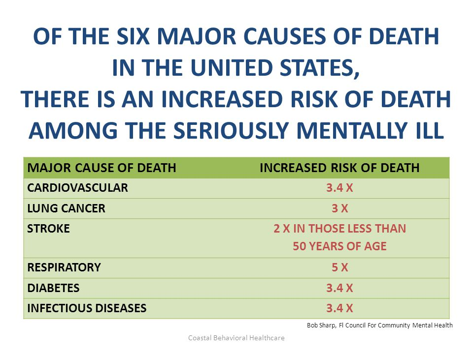 OF THE SIX MAJOR CAUSES OF DEATH IN THE UNITED STATES, THERE IS AN INCREASED RISK OF DEATH AMONG THE SERIOUSLY MENTALLY ILL MAJOR CAUSE OF DEATHINCREA