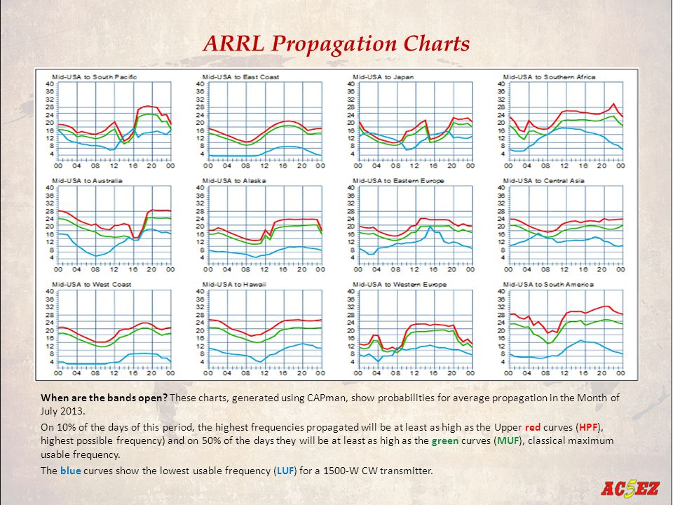ARRL Propagation Charts When are the bands open.