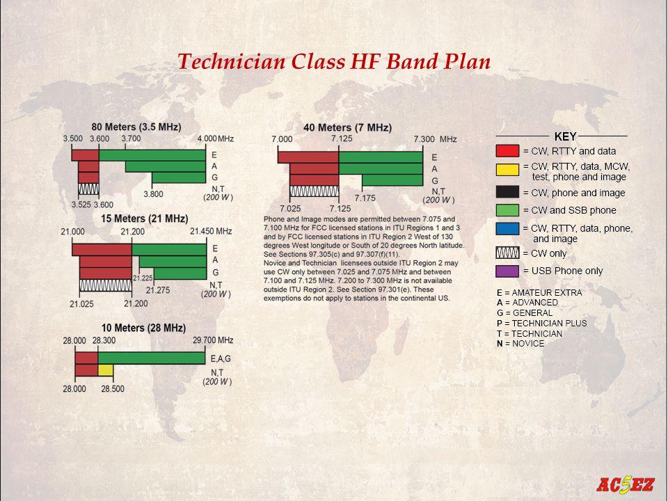 Technician Class HF Band Plan