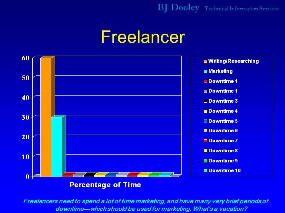 BJ Dooley Technical Information Services Freelancer Freelancers need to spend a lot of time marketing, and have many very brief periods of downtime—which should be used for marketing.
