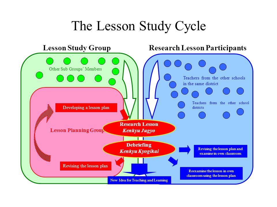 Research Lesson Participants The Lesson Study Cycle Lesson Study Group Lesson Planning Group Developing a lesson plan Revising the lesson plan Researc