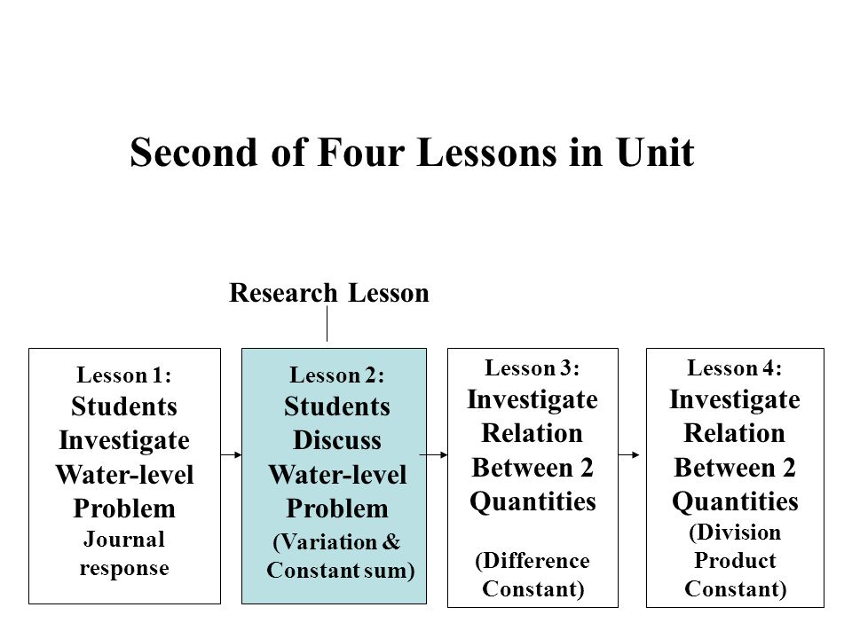 Second of Four Lessons in Unit Lesson 1: Students Investigate Water-level Problem Journal response Lesson 2: Students Discuss Water-level Problem (Var
