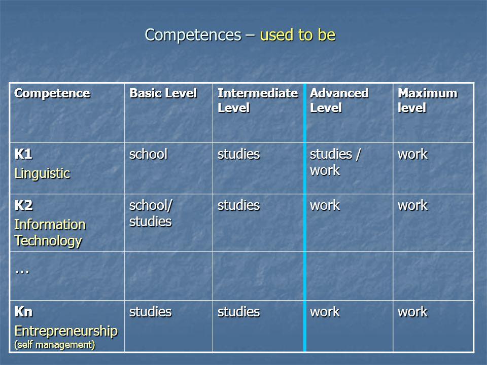 Competences – used to be Competence Basic Level Intermediate Level Advanced Level Maximum level K1Linguisticschoolstudies studies / work work K2 Information Technology school/ studies studiesworkwork … Kn Entrepreneurship (self management) studiesstudiesworkwork