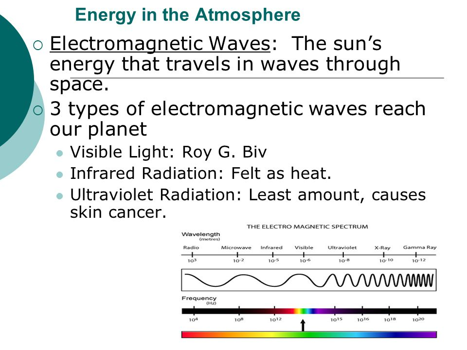 Energy in the Atmosphere  Electromagnetic Waves: The sun's energy that travels in waves through space.  3 types of electromagnetic waves reach our p