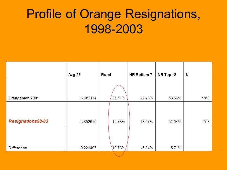 Profile of Orange Resignations, 1998-2003 Avg 27RuralNR Bottom 7NR Top 12N Orangemen 20016.08211435.51%12.43%58.66%3368 Resignations98-03 5.85261615.7