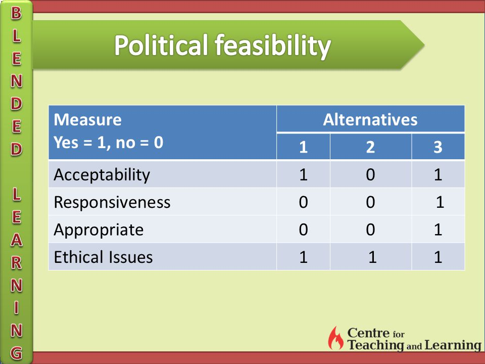 Measure Yes = 1, no = 0 Alternatives 123 Acceptability101 Responsiveness00 1 Appropriate001 Ethical Issues1 11
