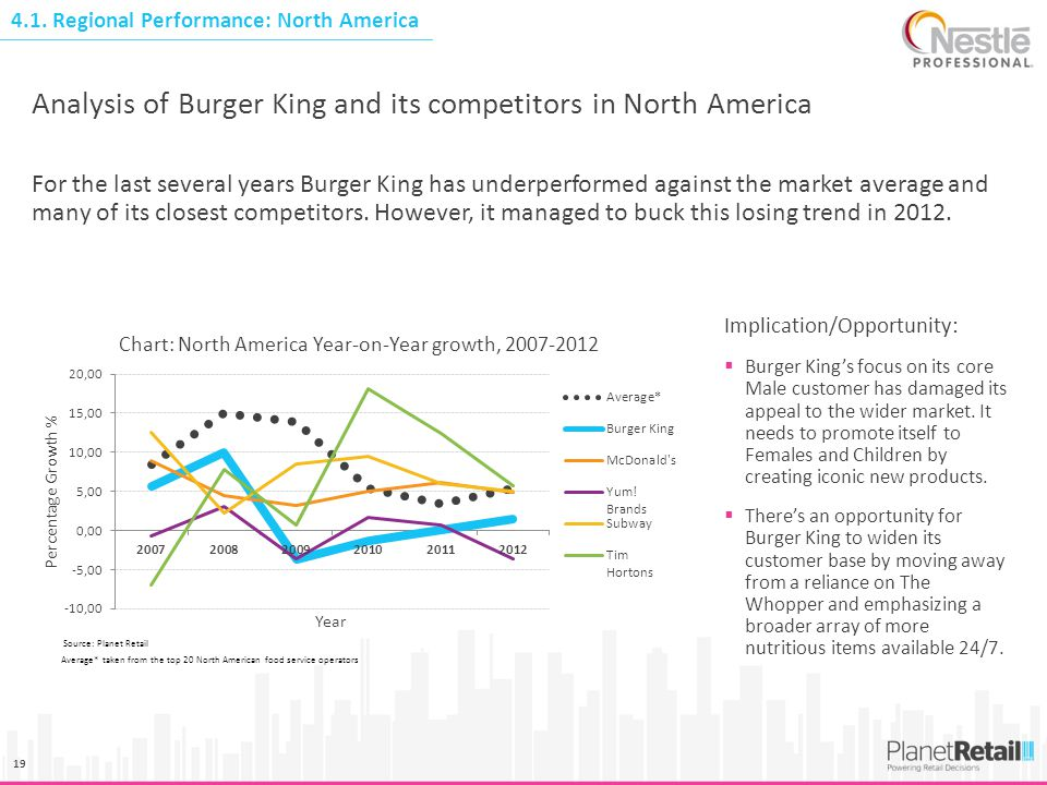 19 4.1. Regional Performance: North America Analysis of Burger King and its competitors in North America For the last several years Burger King has un