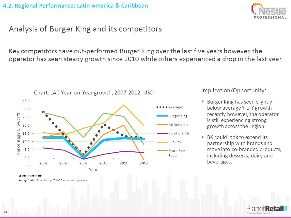 24 Key competitors have out-performed Burger King over the last five years however, the operator has seen steady growth since 2010 while others experi