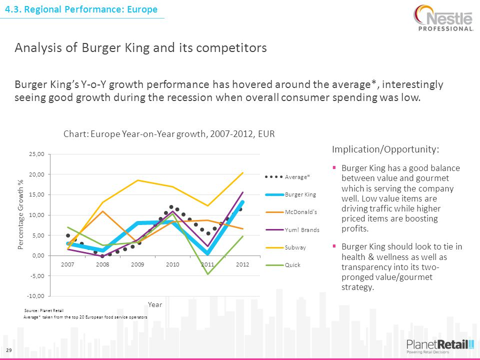 29 Burger King's Y-o-Y growth performance has hovered around the average*, interestingly seeing good growth during the recession when overall consumer
