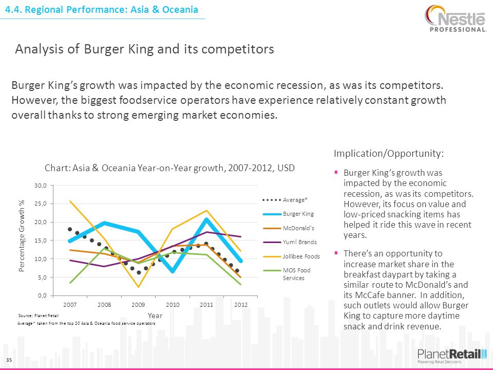 35 Analysis of Burger King and its competitors Implication/Opportunity:  Burger King's growth was impacted by the economic recession, as was its comp