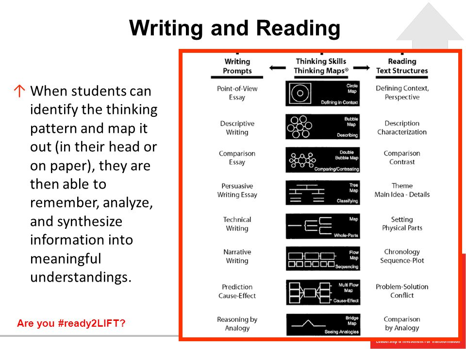 Are you #ready2LIFT? ↑When students can identify the thinking pattern and map it out (in their head or on paper), they are then able to remember, anal