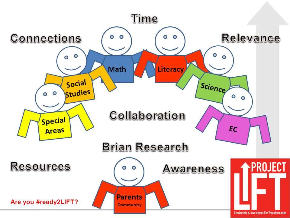Are you #ready2LIFT? Math Social Studies Literacy Special Areas Science EC Parents Community