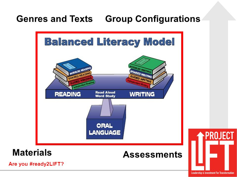 Are you #ready2LIFT? Genres and TextsGroup Configurations Assessments Materials