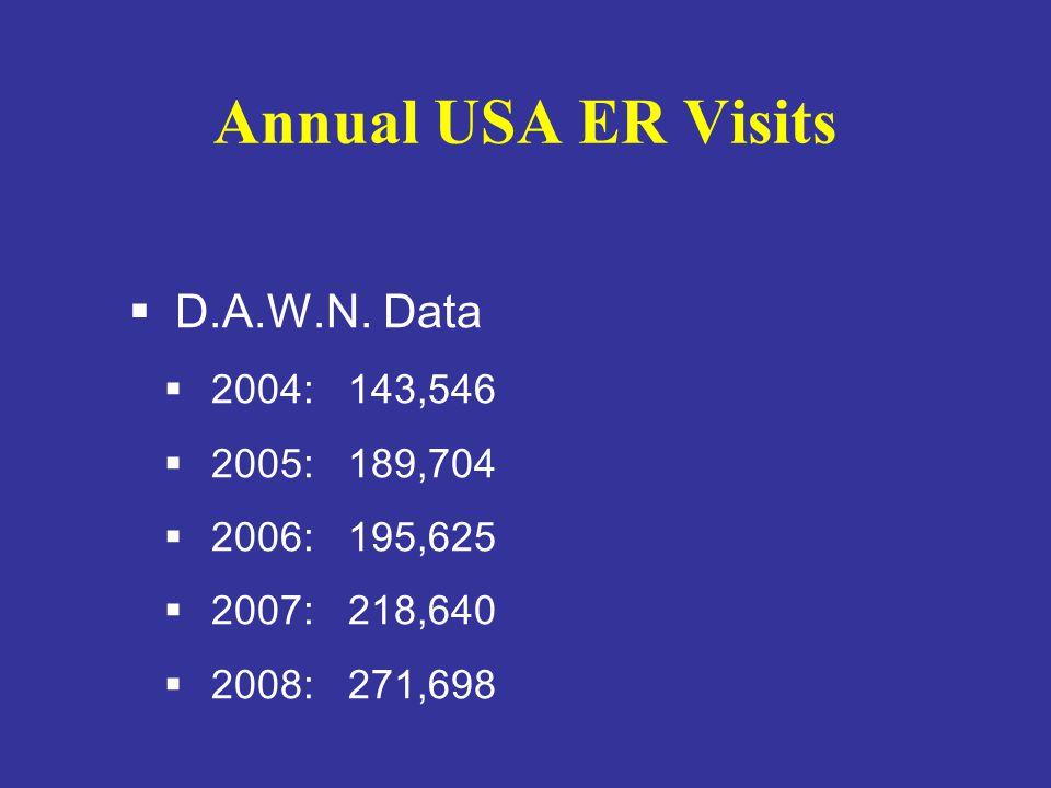 Annual USA ER Visits  D.A.W.N. Data  2004: 143,546  2005: 189,704  2006: 195,625  2007: 218,640  2008: 271,698