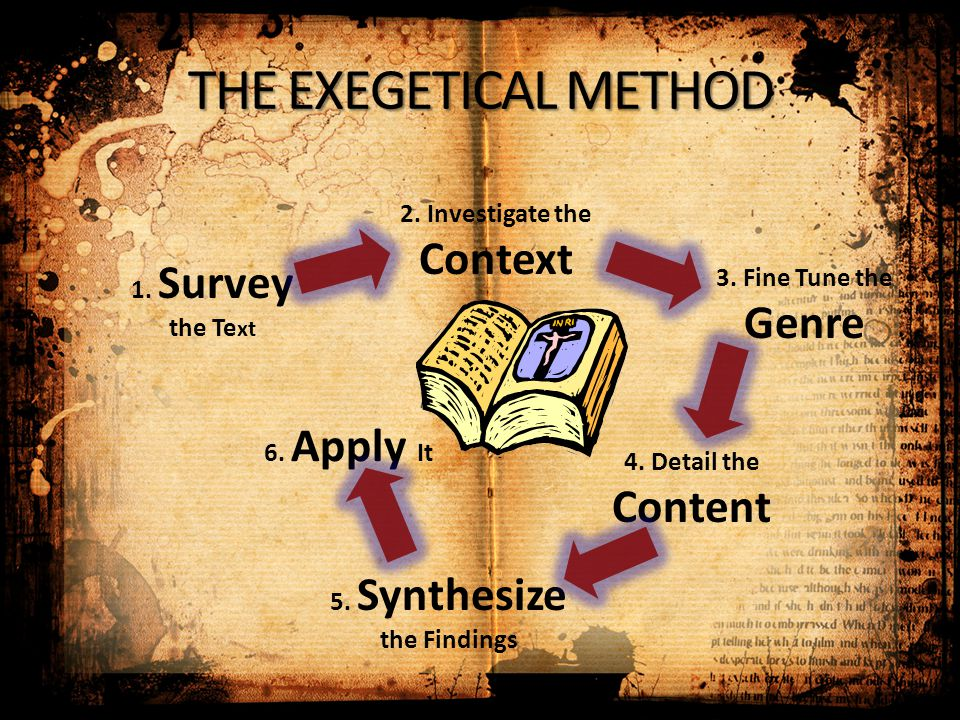 1. Survey the Te xt 2. Investigate the Context 3. Fine Tune the Genre 4. Detail the Content 5. Synthesize the Findings 6. Apply It