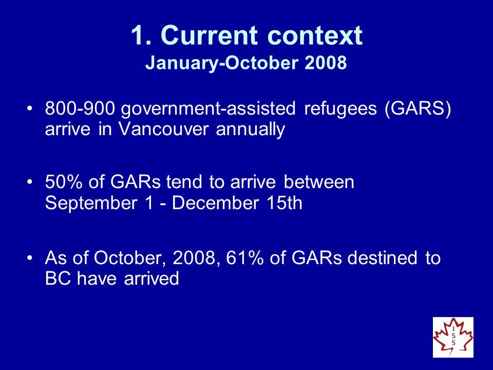 Current context Jan.-Sept.