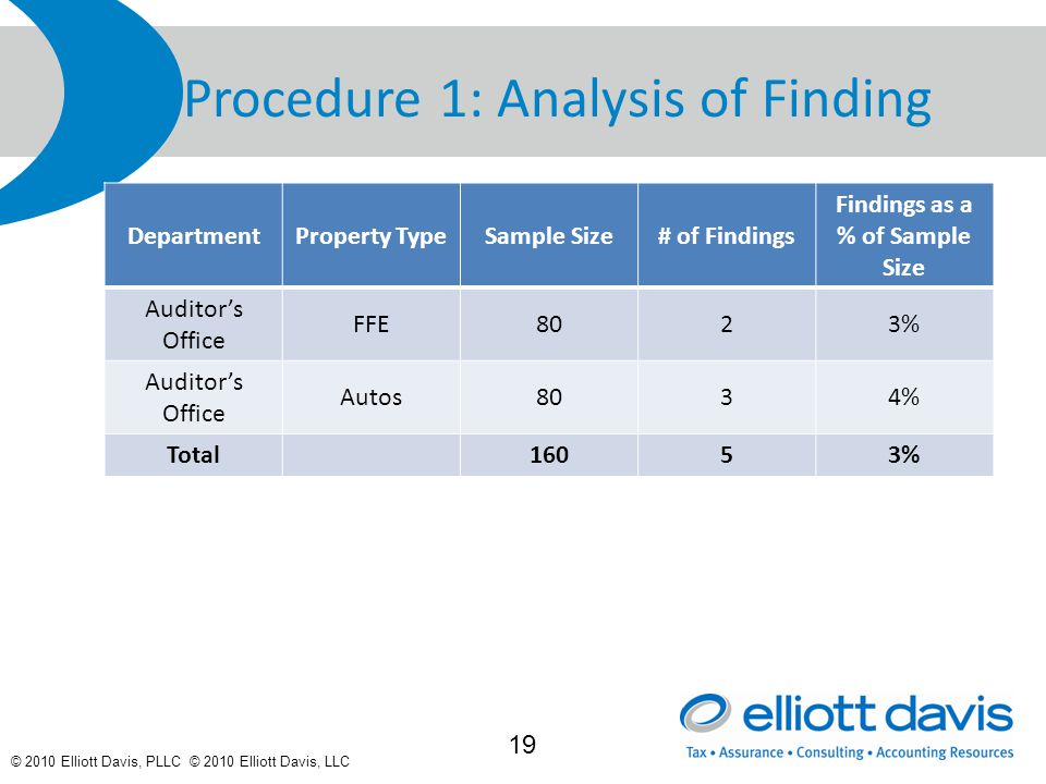 © 2010 Elliott Davis, PLLC © 2010 Elliott Davis, LLC Procedure 1: Analysis of Finding DepartmentProperty TypeSample Size# of Findings Findings as a % of Sample Size Auditor's Office FFE8023% Auditor's Office Autos8034% Total16053% 19