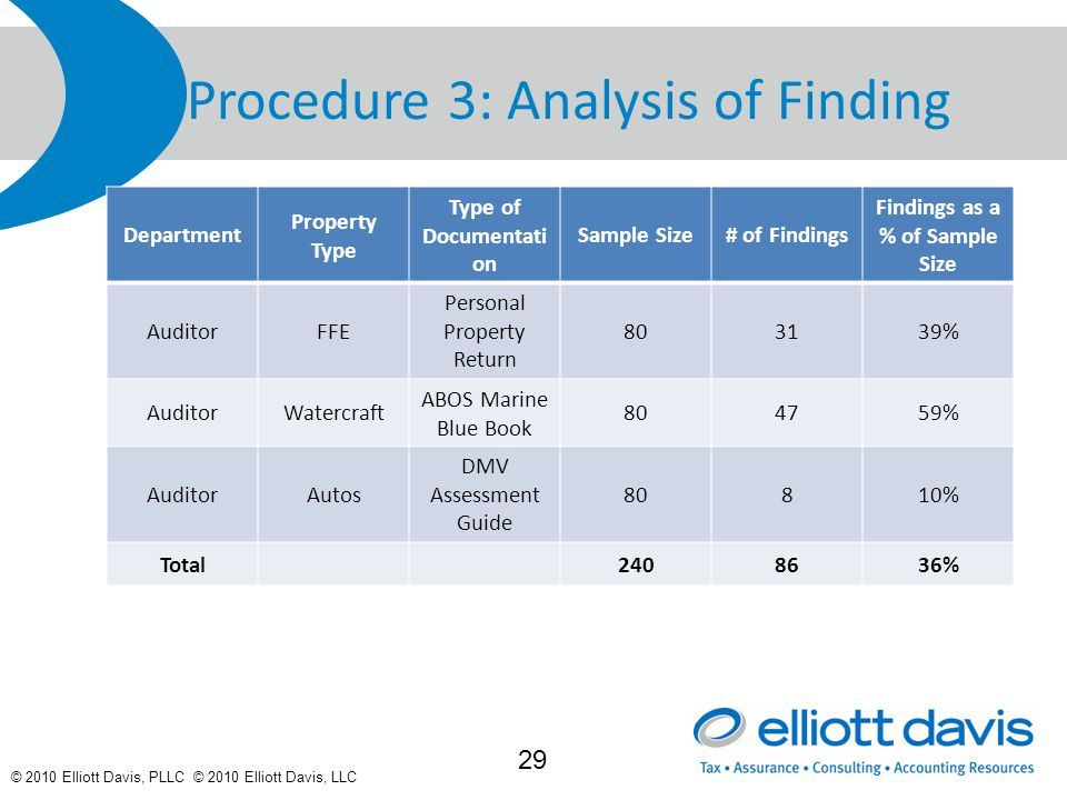 © 2010 Elliott Davis, PLLC © 2010 Elliott Davis, LLC Procedure 3: Analysis of Finding Department Property Type Type of Documentati on Sample Size# of Findings Findings as a % of Sample Size AuditorFFE Personal Property Return 803139% AuditorWatercraft ABOS Marine Blue Book 804759% AuditorAutos DMV Assessment Guide 80810% Total2408636% 29