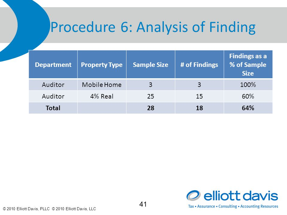 © 2010 Elliott Davis, PLLC © 2010 Elliott Davis, LLC Procedure 6: Analysis of Finding DepartmentProperty TypeSample Size# of Findings Findings as a % of Sample Size AuditorMobile Home33100% Auditor4% Real251560% Total281864% 41