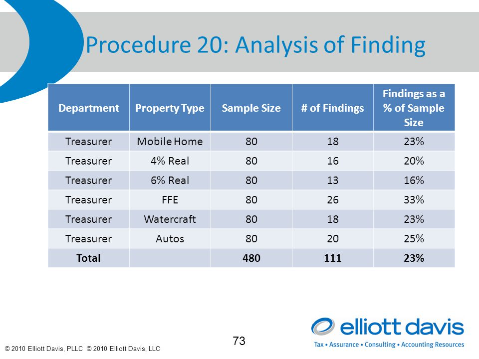 © 2010 Elliott Davis, PLLC © 2010 Elliott Davis, LLC Procedure 20: Analysis of Finding DepartmentProperty TypeSample Size# of Findings Findings as a % of Sample Size TreasurerMobile Home801823% Treasurer4% Real801620% Treasurer6% Real801316% TreasurerFFE802633% TreasurerWatercraft801823% TreasurerAutos802025% Total48011123% 73