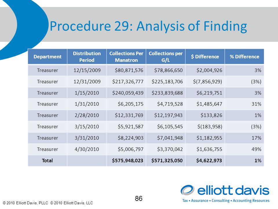 © 2010 Elliott Davis, PLLC © 2010 Elliott Davis, LLC Procedure 29: Analysis of Finding Department Distribution Period Collections Per Manatron Collections per G/L $ Difference% Difference Treasurer12/15/2009$80,871,576$78,866,650$2,004,9263% Treasurer12/31/2009$217,326,777$225,183,706$(7,856,929)(3%) Treasurer1/15/2010$240,059,439$233,839,688$6,219,7513% Treasurer1/31/2010$6,205,175$4,719,528$1,485,64731% Treasurer2/28/2010$12,331,769$12,197,943$133,8261% Treasurer3/15/2010$5,921,587$6,105,545$(183,958)(3%) Treasurer3/31/2010$8,224,903$7,041,948$1,182,95517% Treasurer4/30/2010$5,006,797$3,370,042$1,636,75549% Total$575,948,023$571,325,050$4,622,9731% 86
