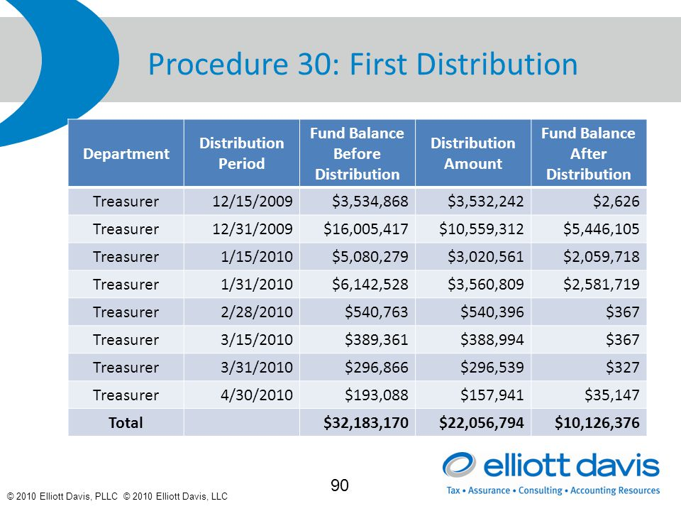 © 2010 Elliott Davis, PLLC © 2010 Elliott Davis, LLC Procedure 30: First Distribution Department Distribution Period Fund Balance Before Distribution Distribution Amount Fund Balance After Distribution Treasurer12/15/2009$3,534,868$3,532,242$2,626 Treasurer12/31/2009$16,005,417$10,559,312$5,446,105 Treasurer1/15/2010$5,080,279$3,020,561$2,059,718 Treasurer1/31/2010$6,142,528$3,560,809$2,581,719 Treasurer2/28/2010$540,763$540,396$367 Treasurer3/15/2010$389,361$388,994$367 Treasurer3/31/2010$296,866$296,539$327 Treasurer4/30/2010$193,088$157,941$35,147 Total$32,183,170$22,056,794$10,126,376 90