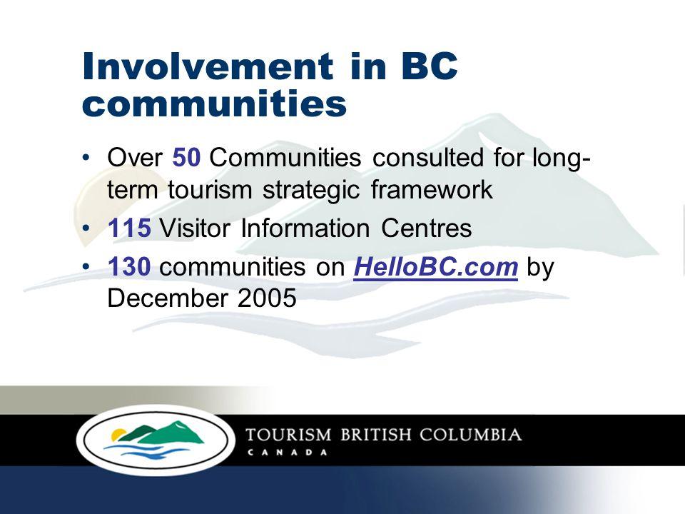 Involvement in BC communities 18 participating Spirit of 2010 Trail communities SuperHost ® – 550,000 British Columbians since 1985 30 Tourism Business Essentials workshops 21 Community Tourism Essentials workshops