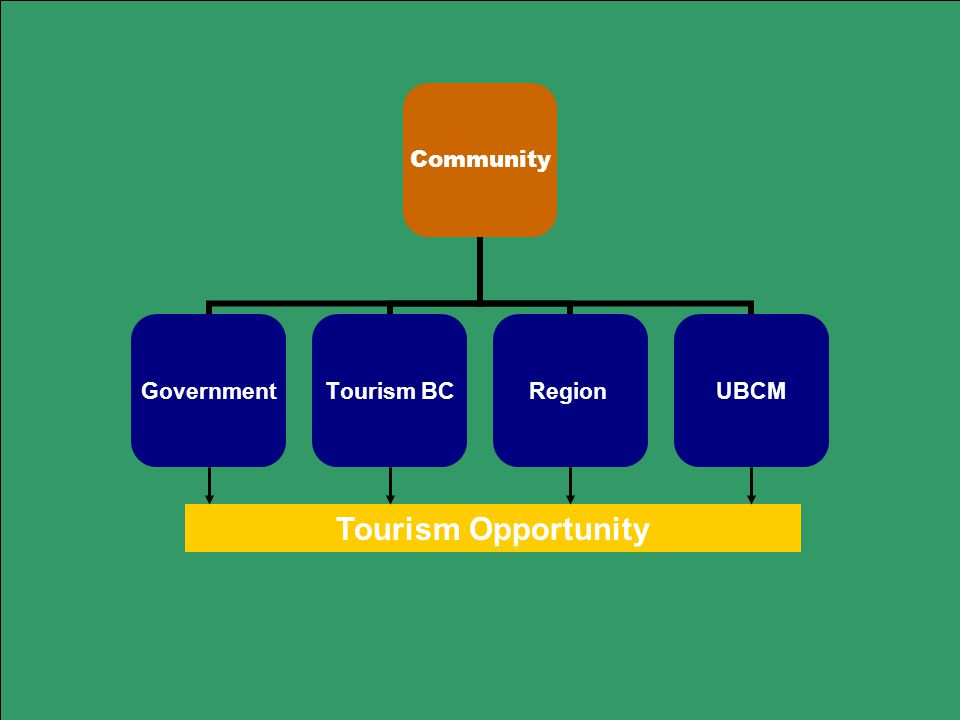 Community GovernmentTourism BCRegionUBCM Tourism Opportunity