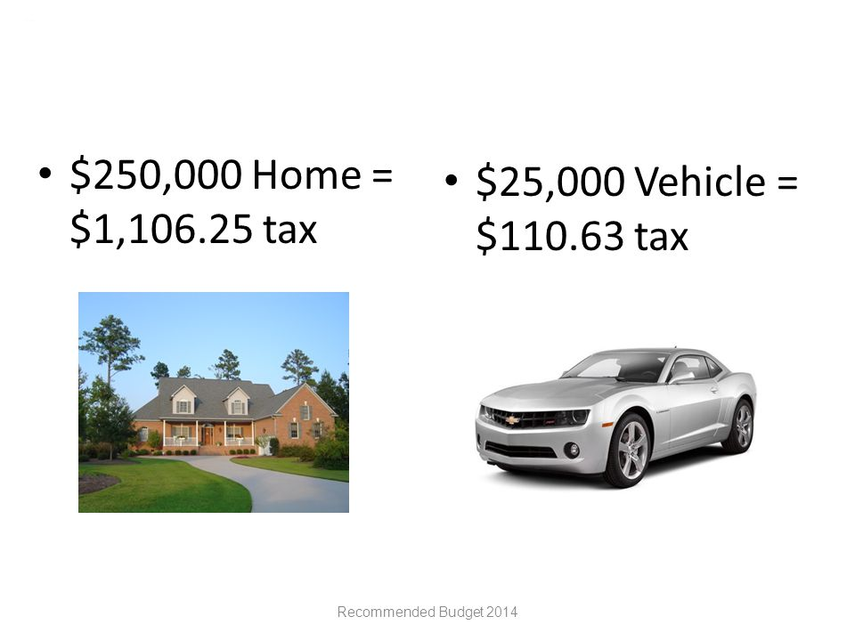 $250,000 Home = $1,106.25 tax $25,000 Vehicle = $110.63 tax Recommended Budget 2014