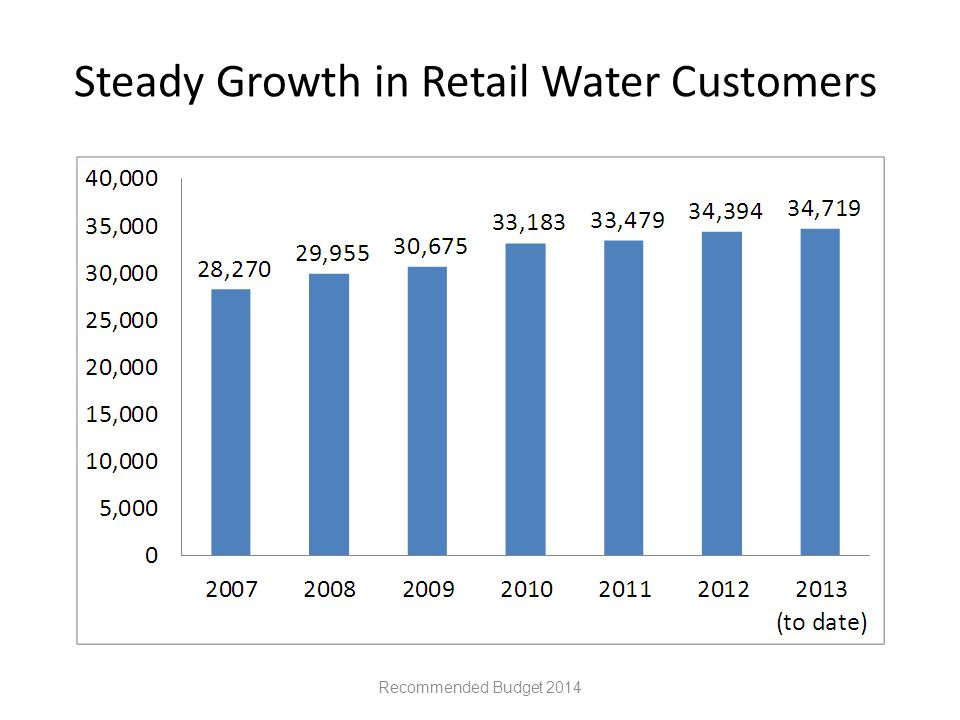 Steady Growth in Retail Water Customers Recommended Budget 2014