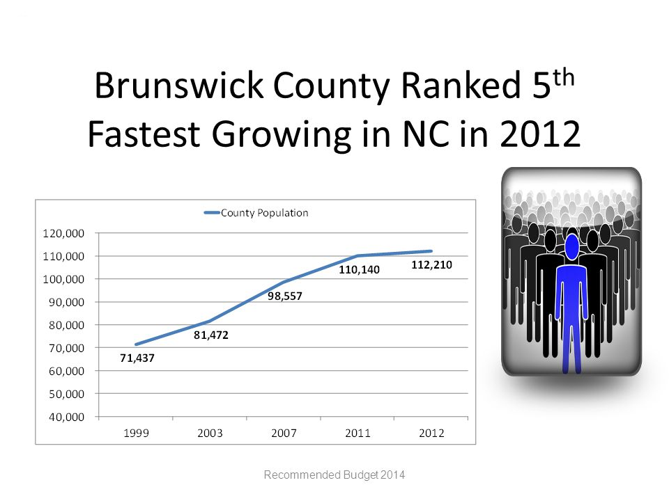 Brunswick County Ranked 5 th Fastest Growing in NC in 2012 Recommended Budget 2014
