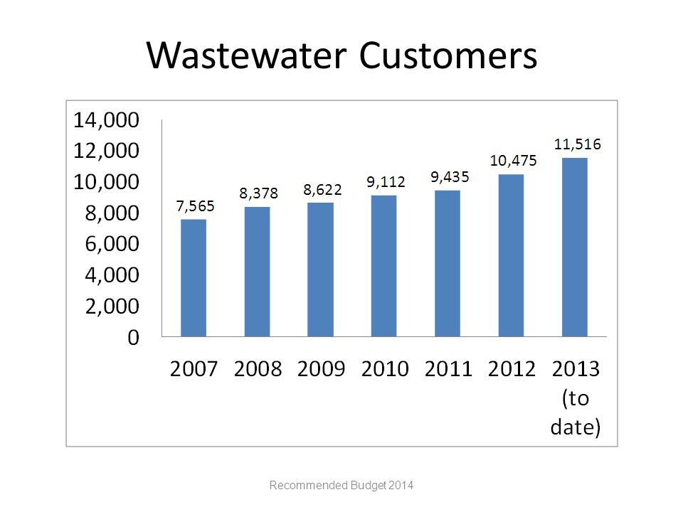 Wastewater Customers Recommended Budget 2014