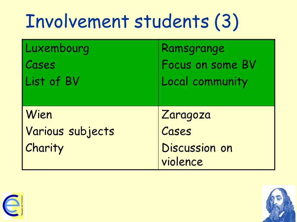 Involvement students (3) Luxembourg Cases List of BV Ramsgrange Focus on some BV Local community Wien Various subjects Charity Zaragoza Cases Discussion on violence