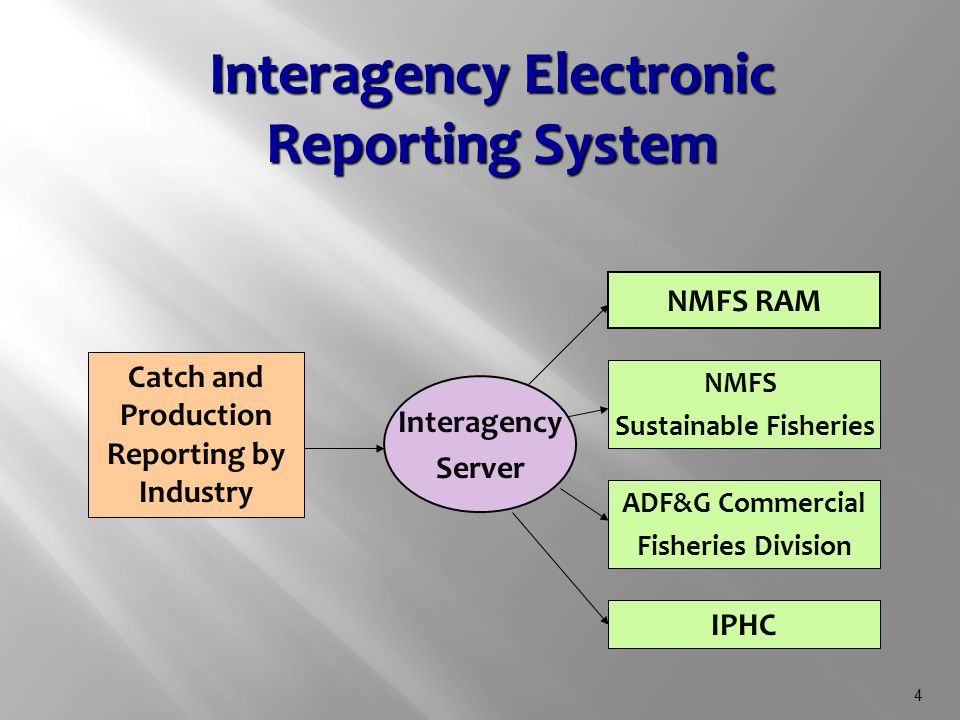 4 Interagency Server NMFS RAM NMFS Sustainable Fisheries ADF&G Commercial Fisheries Division IPHC Interagency Electronic Reporting System Catch and Production Reporting by Industry