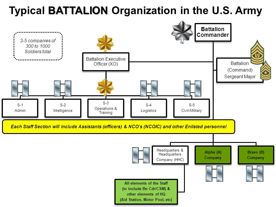 Battalion Commander Headquarters & Headquarters Company (HHC) All elements of the Staff (to include Bn Cdr/CSM) & other elements of HQ (Aid Station, M