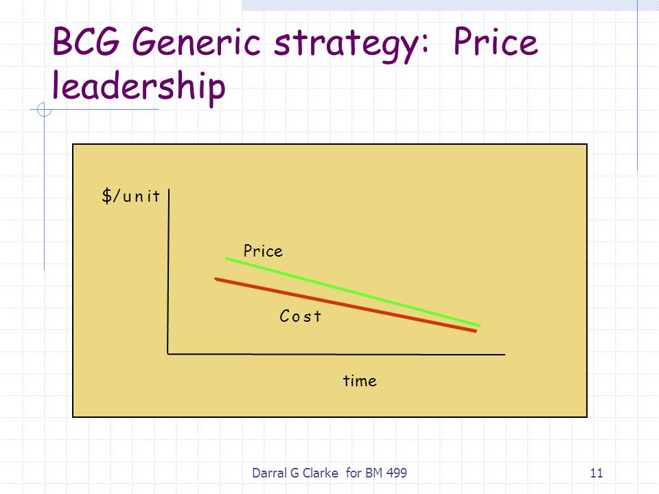 Darral G Clarke for BM 49911 BCG Generic strategy: Price leadership Price Cost $/unit time