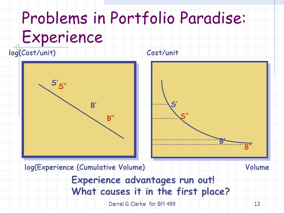 Darral G Clarke for BM 49913 Problems in Portfolio Paradise: Experience Experience advantages run out! What causes it in the first place? Cost/unit Vo