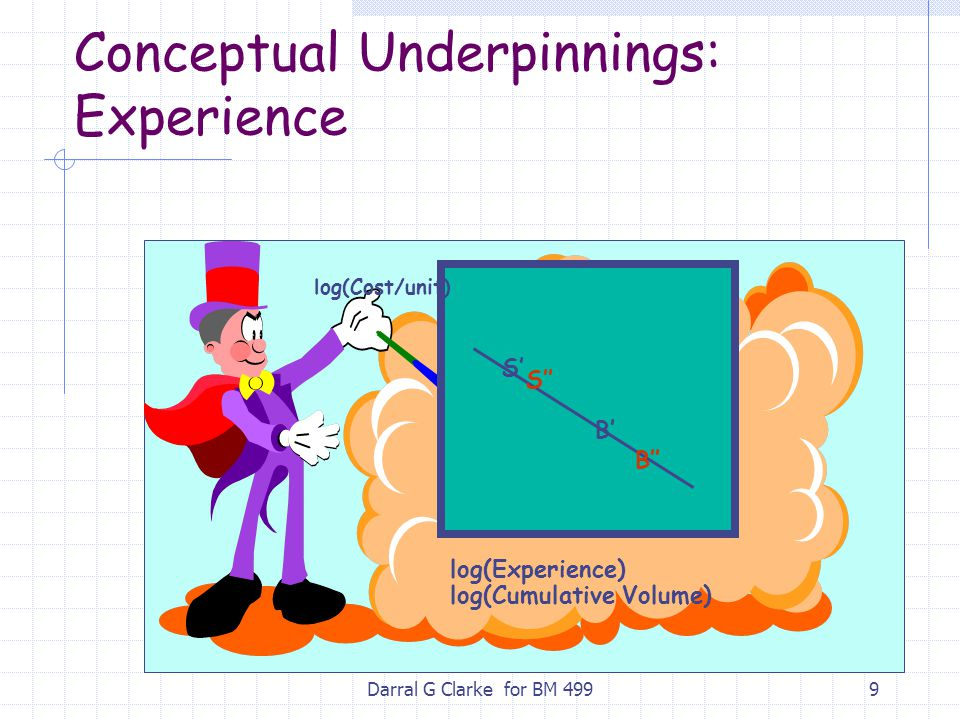 Darral G Clarke for BM 4999 Conceptual Underpinnings: Experience log(Cost/unit) log(Experience) log(Cumulative Volume) B'' B' S' S''