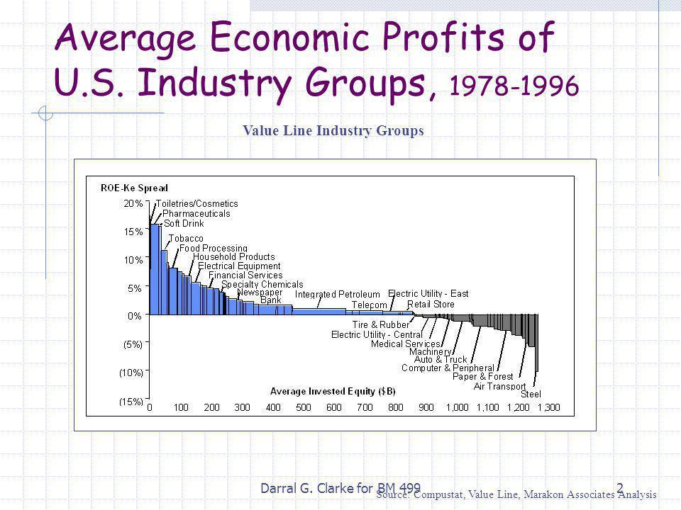 Darral G. Clarke for BM 4992 Source: Compustat, Value Line, Marakon Associates Analysis Average Economic Profits of U.S. Industry Groups, 1978-1996 Va
